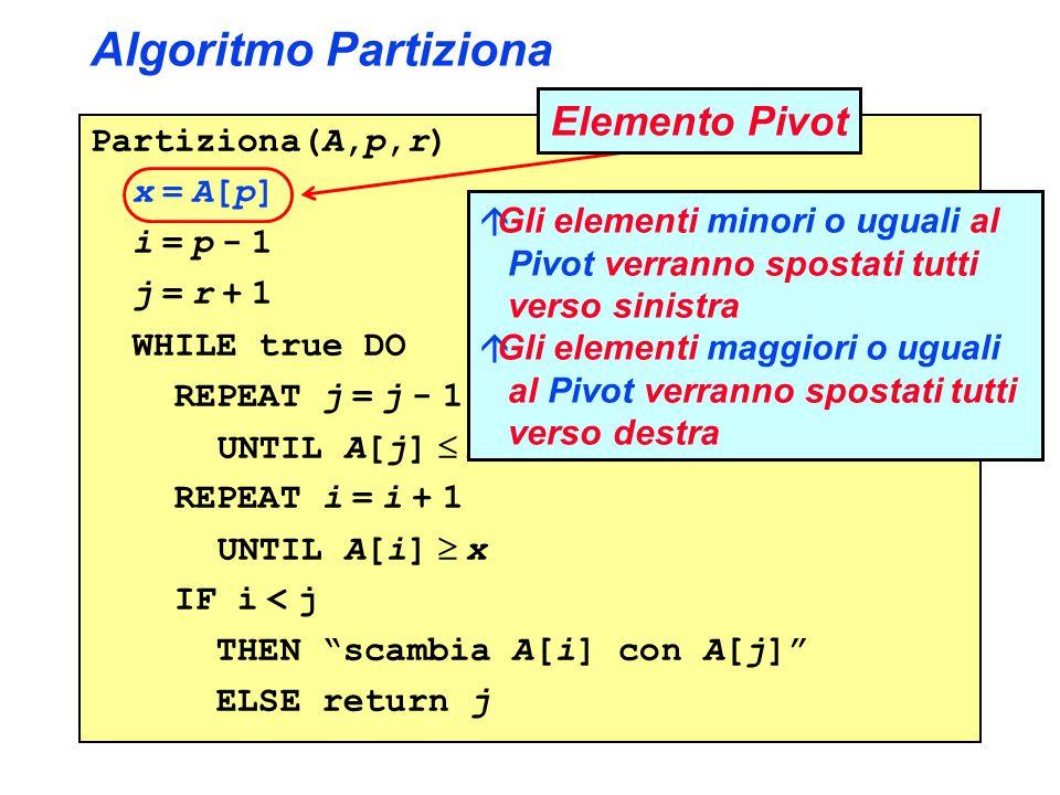 Algoritmo Partiziona Elemento Pivot Partiziona(A,p,r) x = A[p]